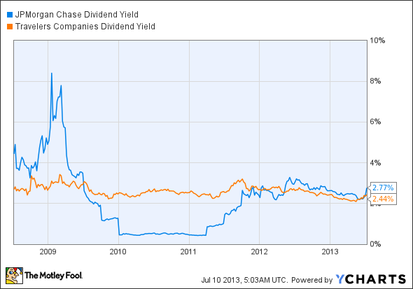 JPM Dividend Yield Chart