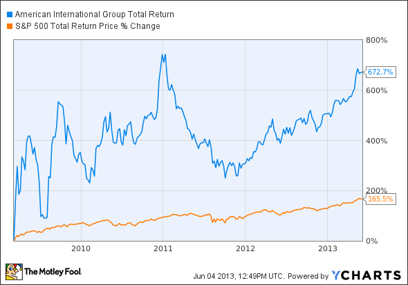 AIG Total Return Price Chart
