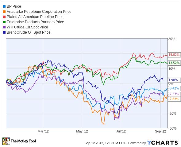 BP Chart