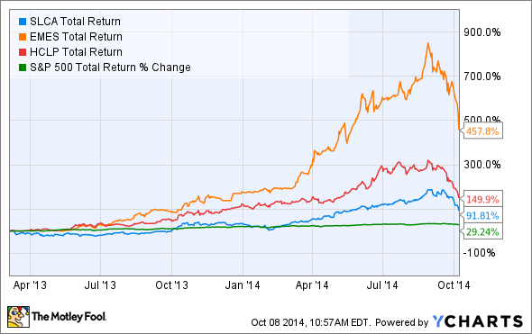 SLCA Total Return Price Chart
