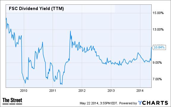 FSC Dividend Yield (TTM) Chart