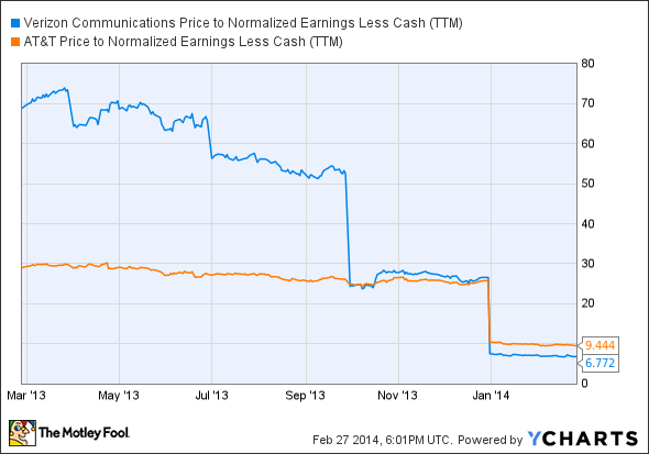 VZ Price to Normalized Earnings Less Cash (TTM) Chart