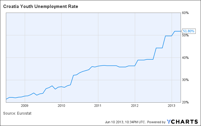 Croatia Youth Unemployment Rate Chart