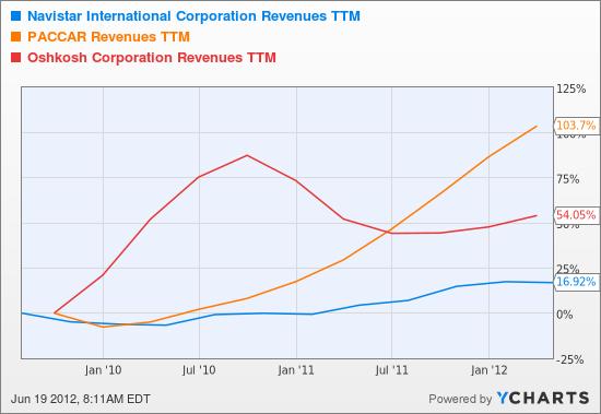 NAV Revenues TTM Chart