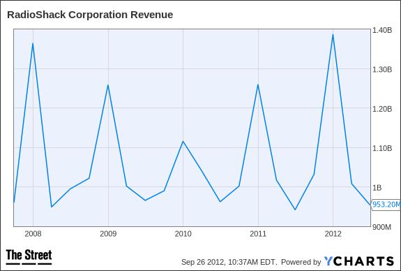 RSH Revenue Chart