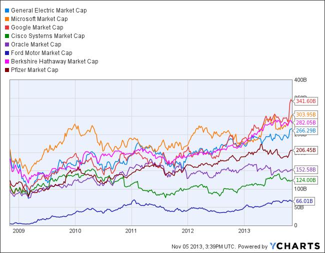 GE Market Cap Chart