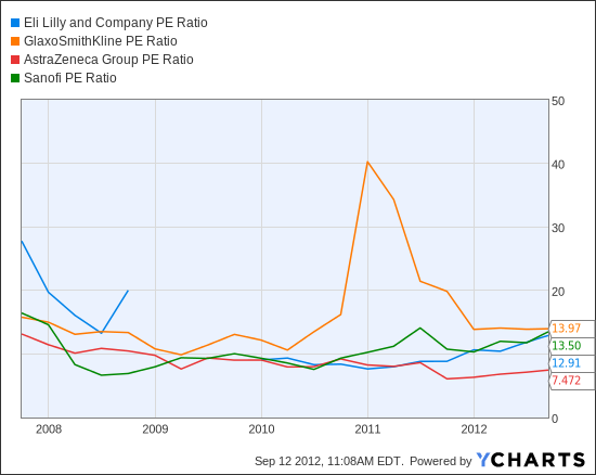 LLY PE Ratio Chart