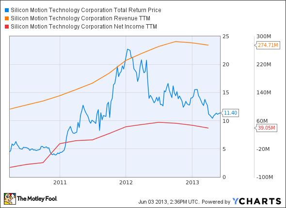 SIMO Total Return Price Chart