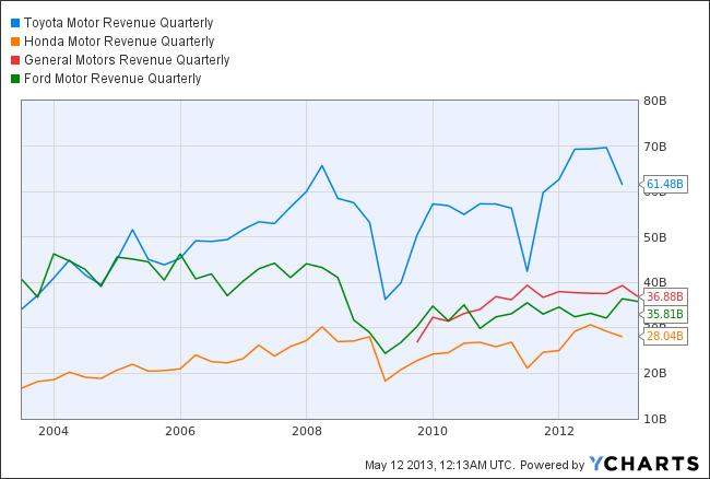 TM Revenue Quarterly Chart
