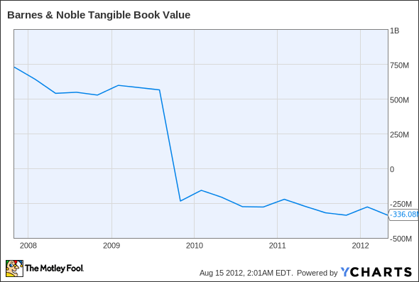 BKS Tangible Book Value Chart