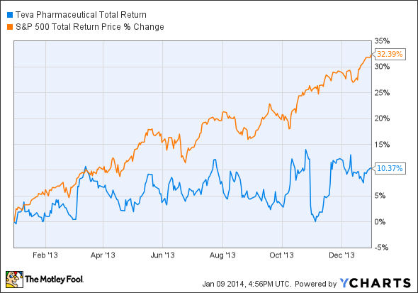 TEVA Total Return Price Chart