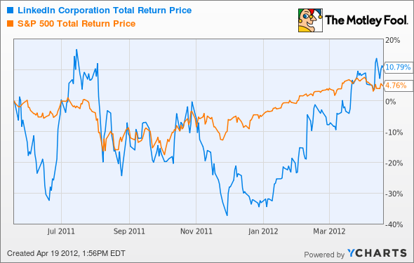 LNKD Total Return Price Chart