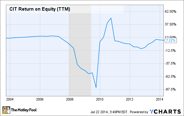 CIT Return on Equity (TTM) Chart