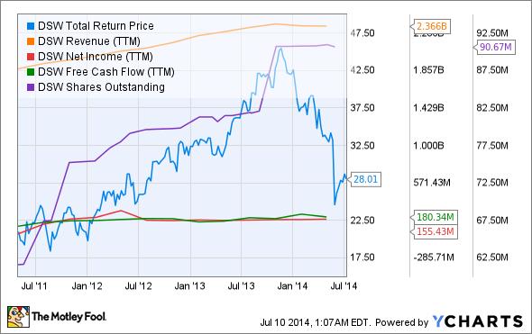 DSW Total Return Price Chart