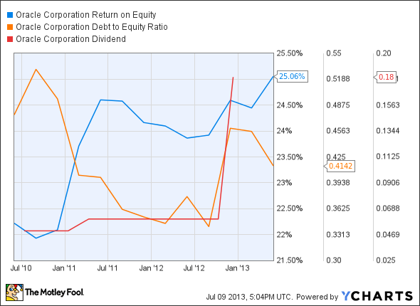 ORCL Return on Equity Chart
