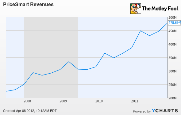 PSMT Revenues Chart