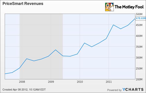 PSMT Revenues Chart