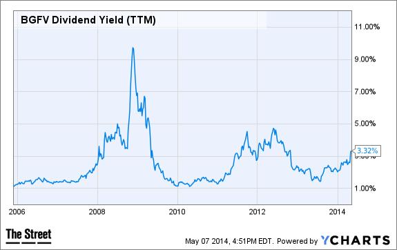 BGFV Dividend Yield (TTM) Chart