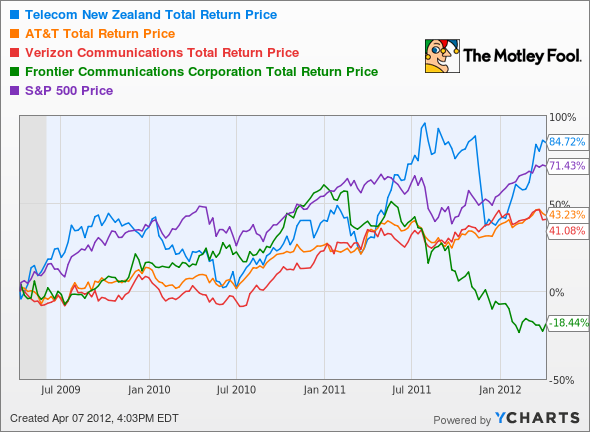 NZT Total Return Price Chart