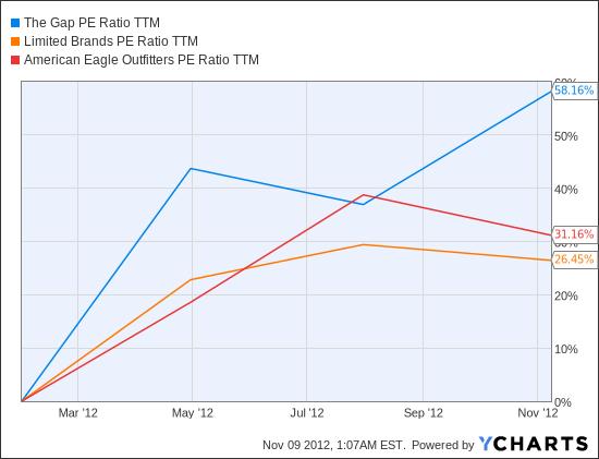 GPS PE Ratio TTM Chart