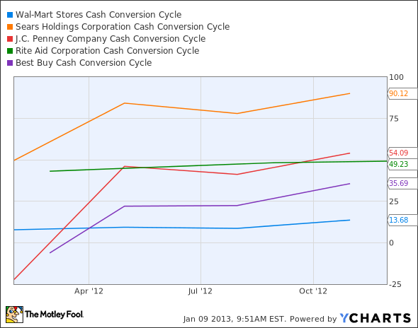 WMT Cash Conversion Cycle Chart