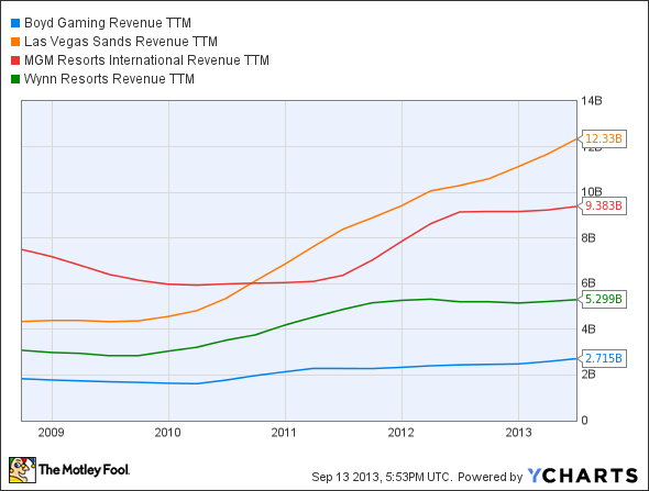 BYD Revenue TTM Chart