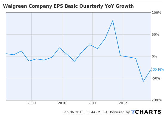 WAG EPS Basic Quarterly YoY Growth Chart