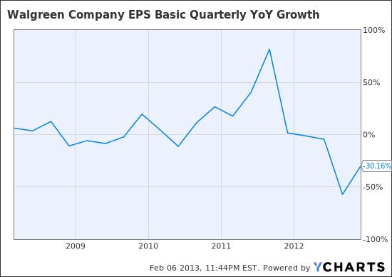 WAG EPS Basic Quarterly YoY Growth Chart