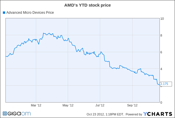AMD Chart
