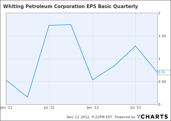 WLL EPS Basic Quarterly Chart