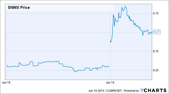 SNMX Price Chart