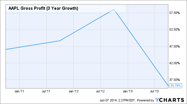 AAPL Gross Profit (3 Year Growth) Chart