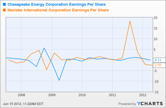 CHK Earnings Per Share Chart