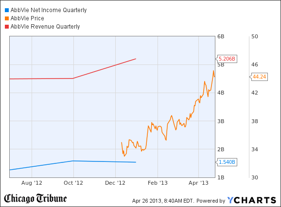 ABBV Net Income Quarterly Chart