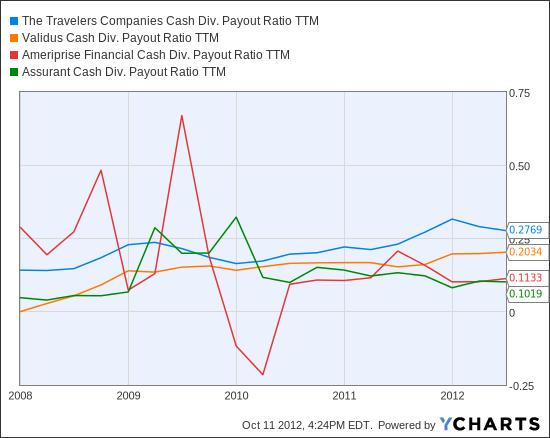 TRV Cash Div. Payout Ratio TTM Chart