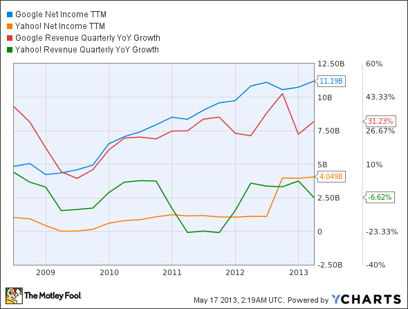 GOOG Net Income TTM Chart