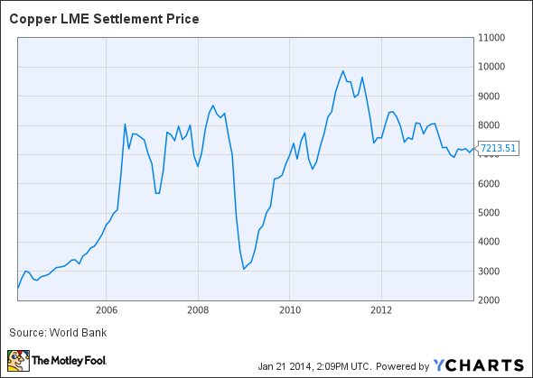 Copper LME Settlement Price Chart
