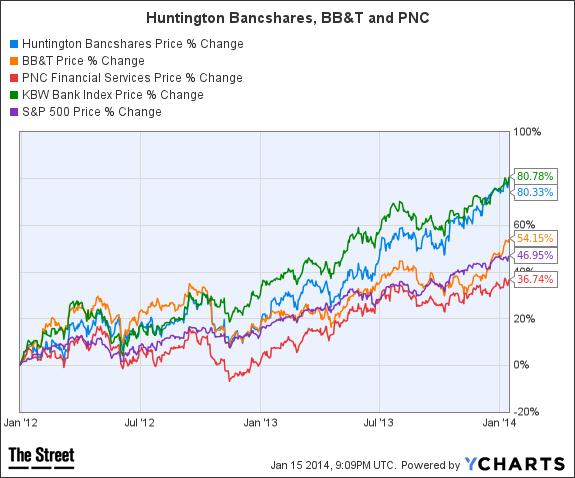 HBAN Chart
