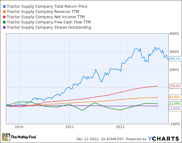 TSCO Total Return Price Chart
