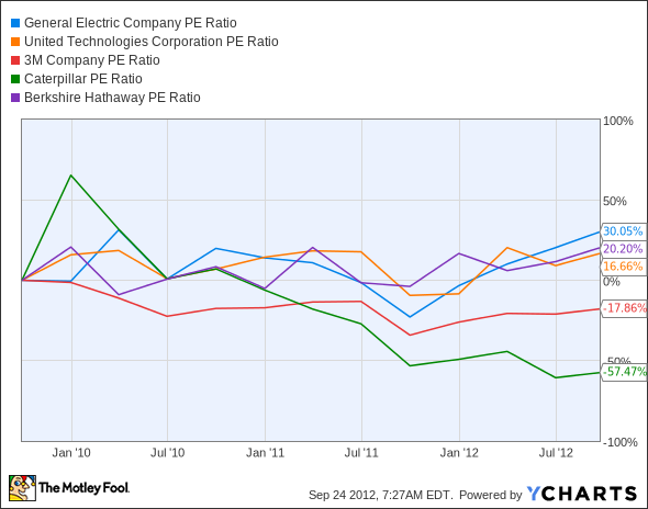 GE P/E Ratio Chart