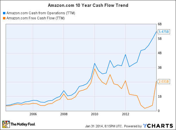 AMZN Cash from Operations (TTM) Chart