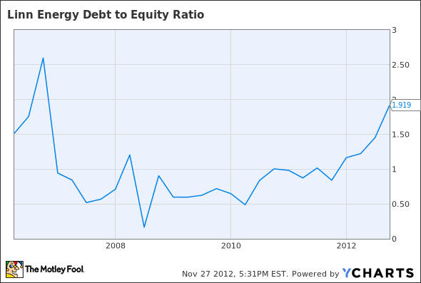 LINE Debt to Equity Ratio Chart