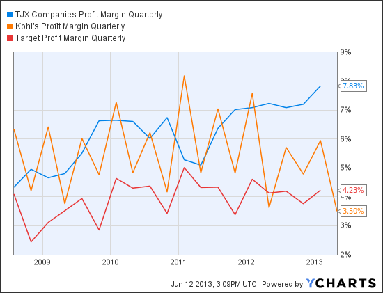 TJX Profit Margin Quarterly Chart