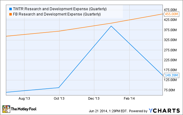 TWTR Research and Development Expense (Quarterly) Chart
