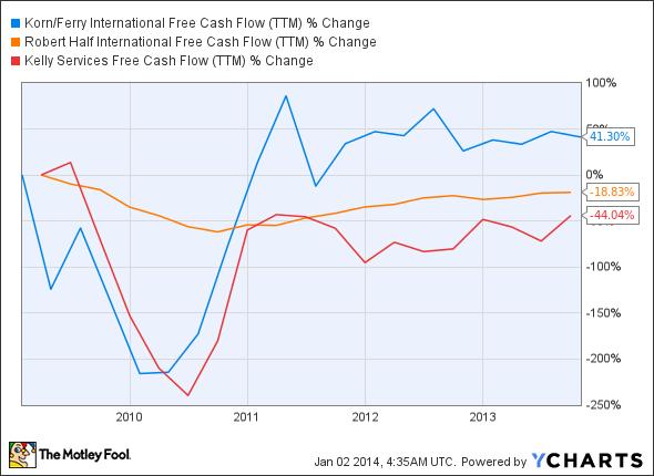 KFY Free Cash Flow (TTM) Chart