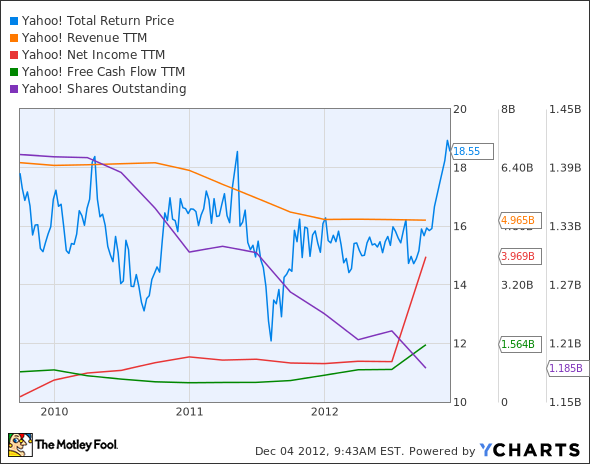 YHOO Total Return Price Chart