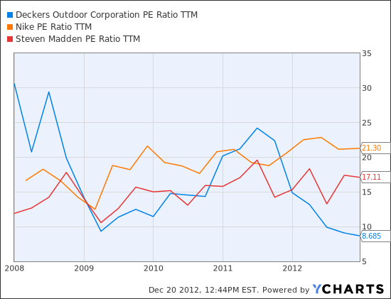 DECK PE Ratio TTM Chart