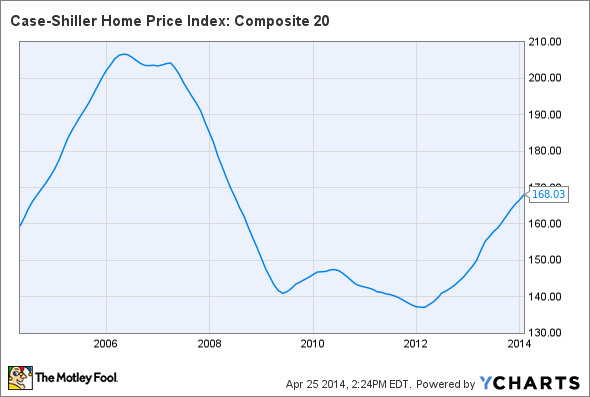 Case-Shiller Home Price Index: Composite 20 Chart