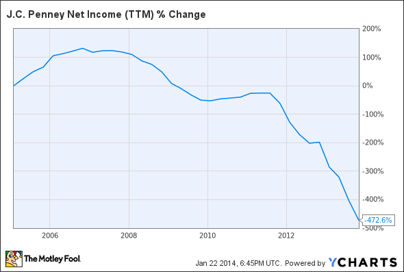 JCP Net Income (TTM) Chart