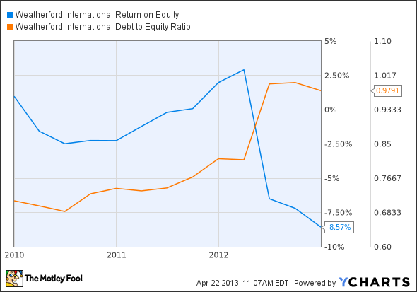 WFT Return on Equity Chart